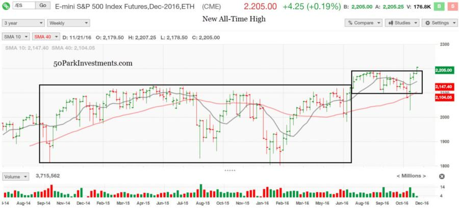1sp500-new-all-time-high-big-breakout-from-sloppy-base-on-base-1500x681