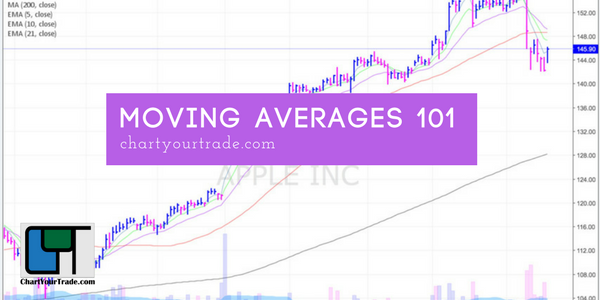 Moving Averages 101